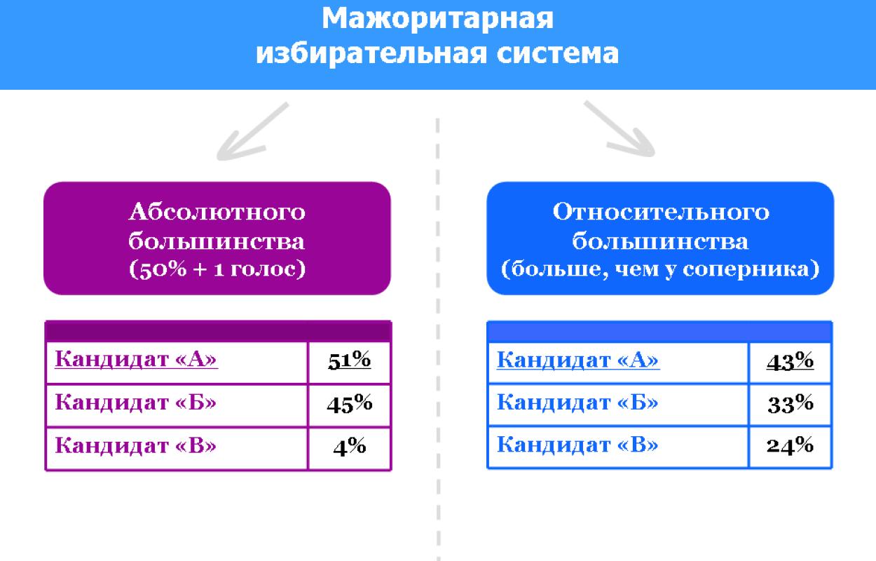 Мажоритарная избирательная система реферат 8627